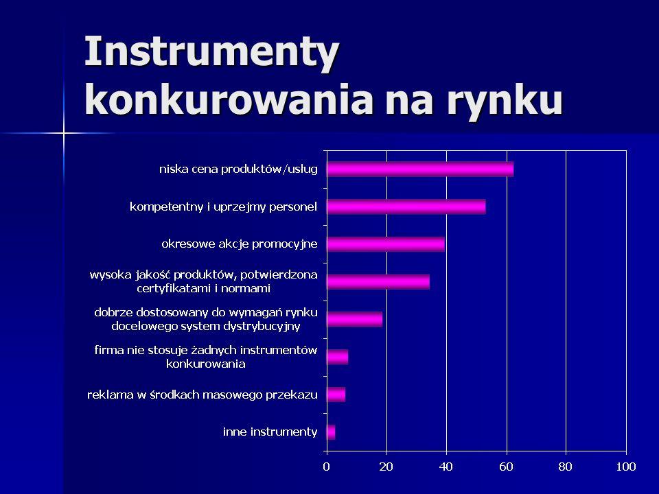 Instrumenty konkurowania na rynku