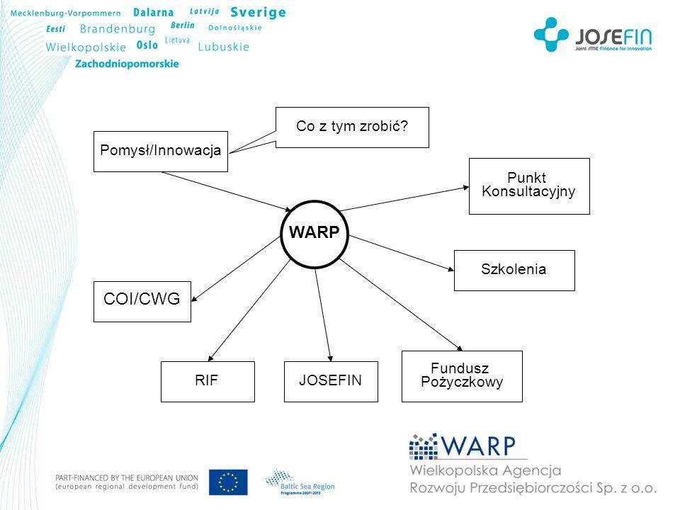 WARP Pomysł/Innowacja COI/CWG RIF Punkt Konsultacyjny Fundusz Pożyczkowy Szkolenia Co z tym zrobić? JOSEFIN