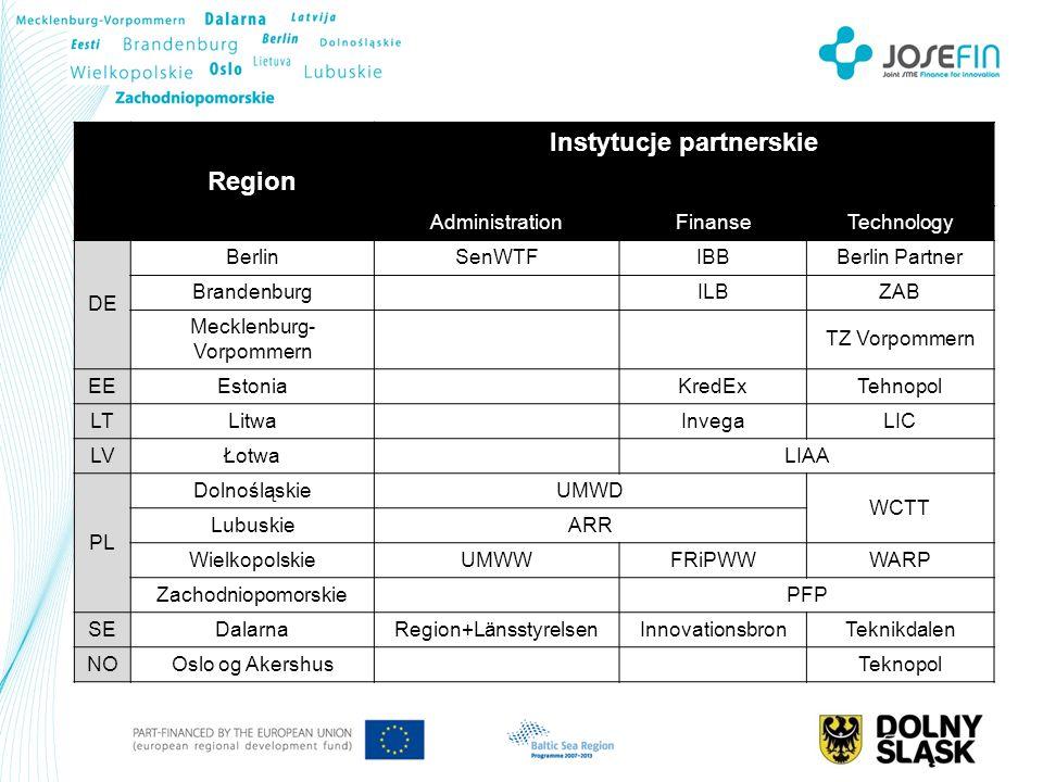 Region Instytucje partnerskie AdministrationFinanseTechnology DE BerlinSenWTFIBBBerlin Partner Brandenburg ILBZAB Mecklenburg- Vorpommern TZ Vorpommer