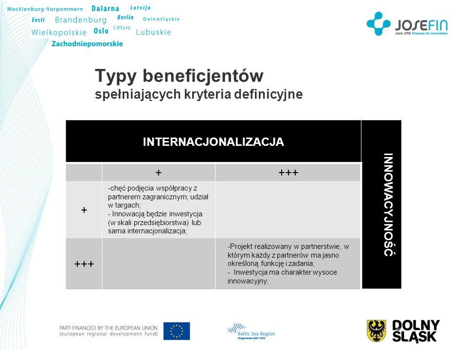 Typy beneficjentów spełniających kryteria definicyjne INTERNACJONALIZACJA INNOWACYJNOŚĆ ++++ + -chęć podjęcia współpracy z partnerem zagranicznym; udz