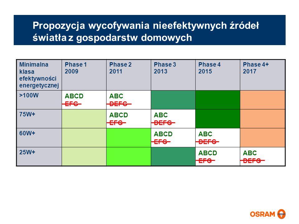 Minimalna klasa efektywności energetycznej Phase 1 2009 Phase 2 2011 Phase 3 2013 Phase 4 2015 Phase 4+ 2017 >100W ABCD EFG ABC DEFG 75W+ ABCD EFG ABC