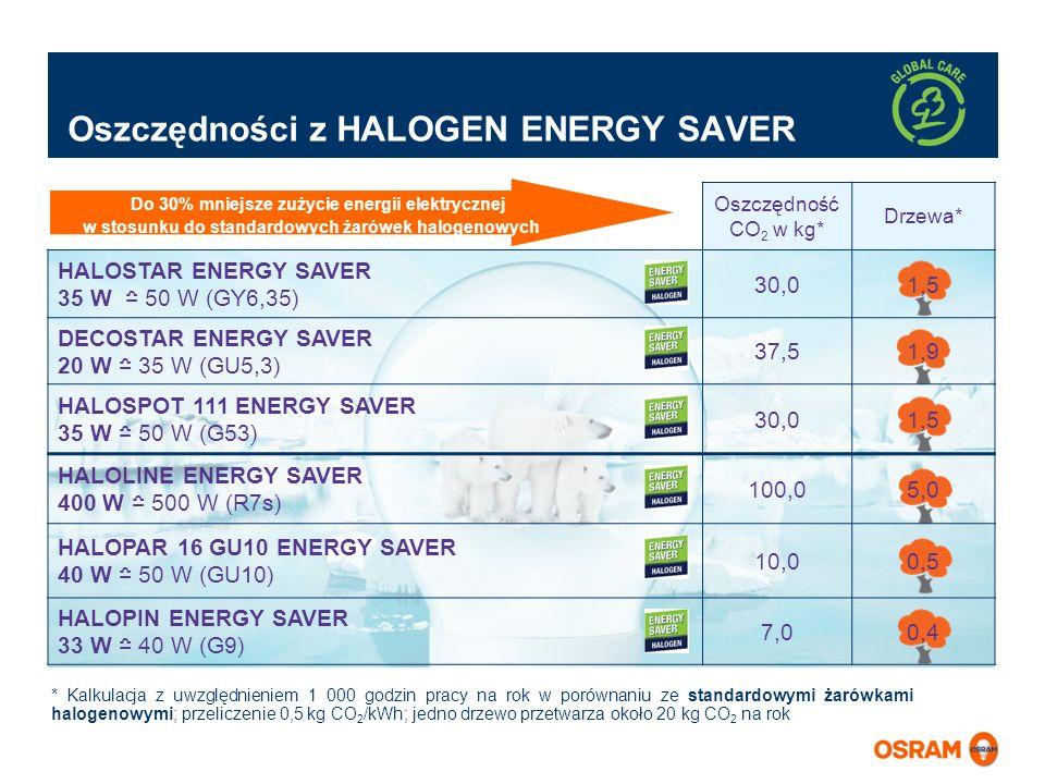 Oszczędności z HALOGEN ENERGY SAVER Oszczędność CO 2 w kg* Drzewa* HALOSTAR ENERGY SAVER 35 W 50 W (GY6,35) 30,01,5 DECOSTAR ENERGY SAVER 20 W 35 W (G