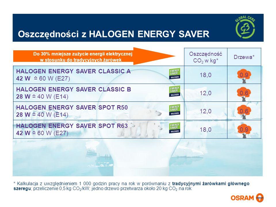 Oszczędność CO 2 w kg* Drzewa* HALOGEN ENERGY SAVER CLASSIC A 42 W 60 W (E27) 18,00,9 HALOGEN ENERGY SAVER CLASSIC B 28 W 40 W (E14) 12,00,6 HALOGEN E