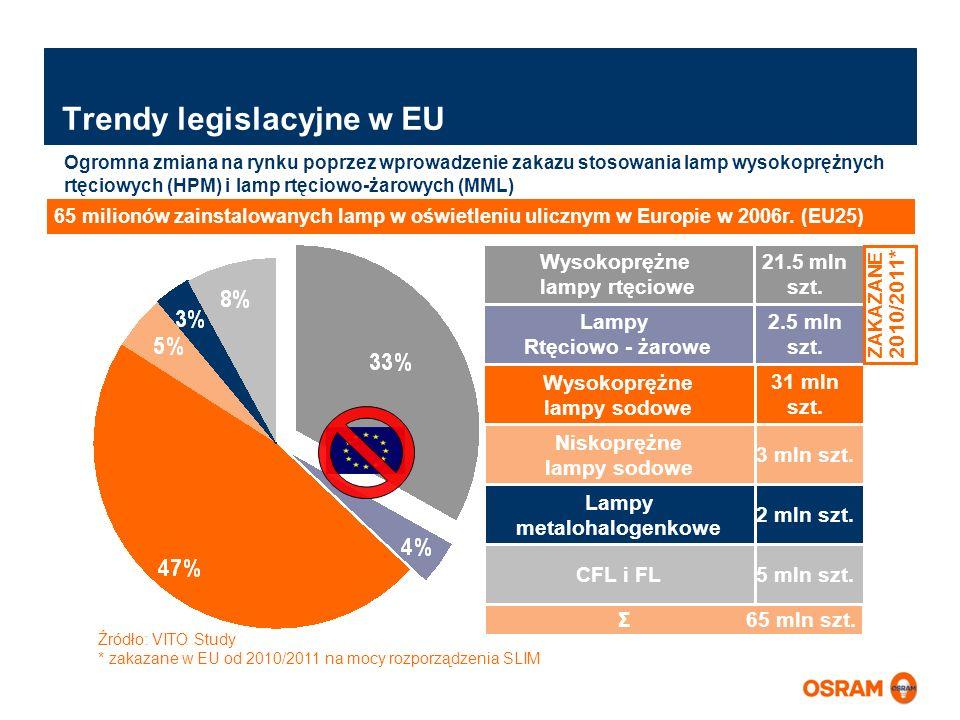 Wysokoprężne lampy rtęciowe Trendy legislacyjne w EU Źródło: VITO Study * zakazane w EU od 2010/2011 na mocy rozporządzenia SLIM 21.5 mln szt. Ogromna