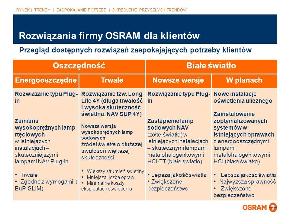 Rozwiązania firmy OSRAM dla klientów Przegląd dostępnych rozwiązań zaspokajających potrzeby klientów Rozwiązanie typu Plug- in Zamiana wysokoprężnych