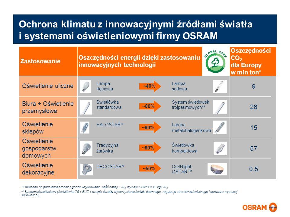 Oszczędności CO 2 dla Europy w mln ton* Oświetlenie uliczne Biura + Oświetlenie przemysłowe Oświetlenie sklepów Oświetlenie gospodarstw domowych Oświe
