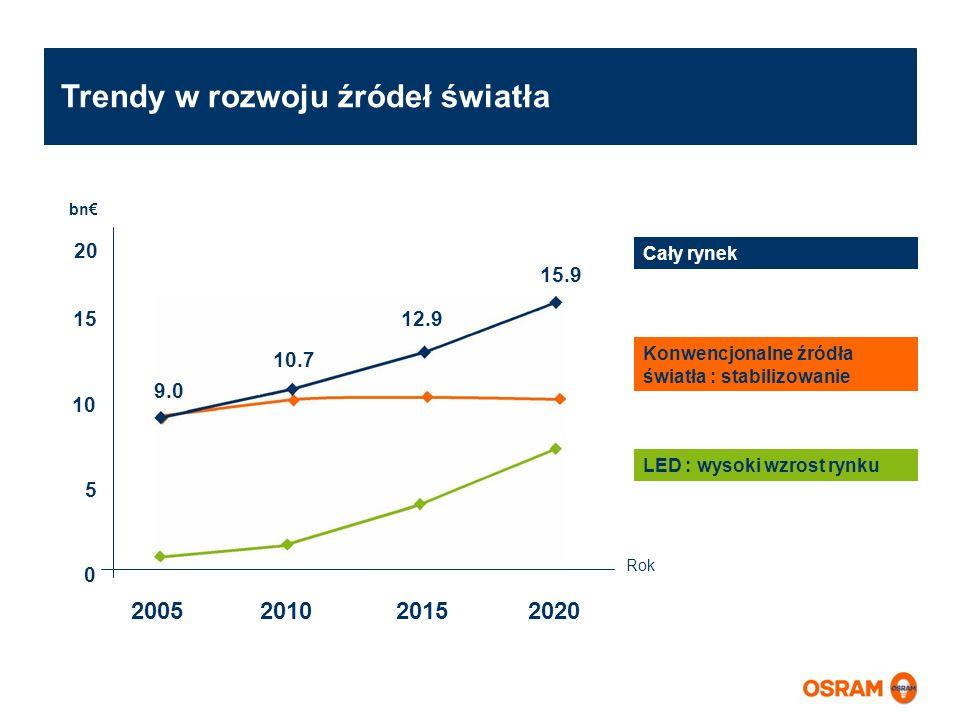 Trendy w rozwoju źródeł światła 15 10 5 0 15.9 12.9 10.7 9.0 bn 20 Rok 2005 2010 2015 2020 Konwencjonalne źródła światła : stabilizowanie Cały rynek L