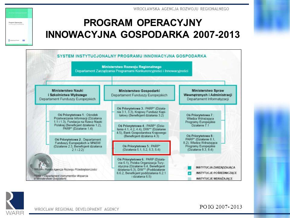 WROCŁAWSKA AGENCJA ROZWOJU REGIONALNEGO WROCLAW REGIONAL DEVELOPMENT AGENCY PROGRAM OPERACYJNY INNOWACYJNA GOSPODARKA 2007-2013 PO IG 2007- 2013