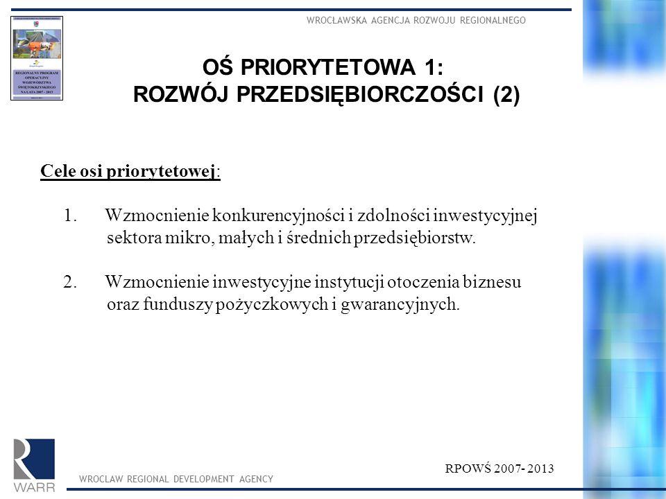 WROCŁAWSKA AGENCJA ROZWOJU REGIONALNEGO WROCLAW REGIONAL DEVELOPMENT AGENCY RPOWŚ 2007- 2013 Cele osi priorytetowej: 1. Wzmocnienie konkurencyjności i
