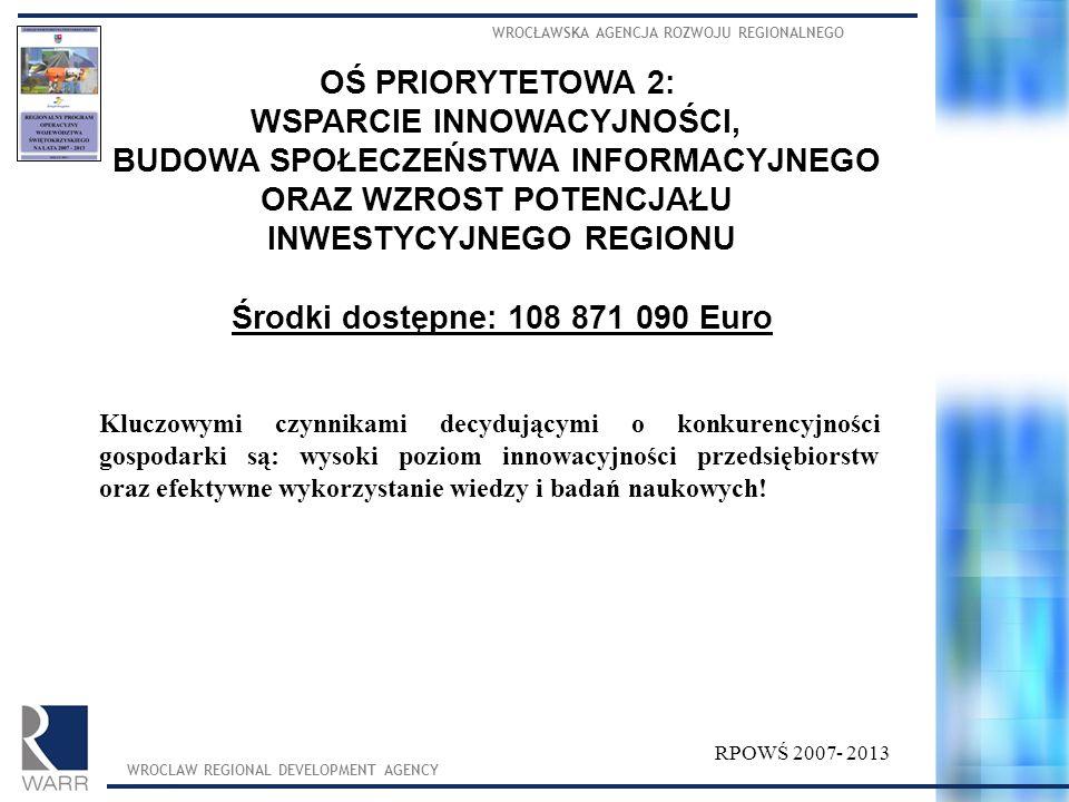 WROCŁAWSKA AGENCJA ROZWOJU REGIONALNEGO WROCLAW REGIONAL DEVELOPMENT AGENCY RPOWŚ 2007- 2013 OŚ PRIORYTETOWA 2: WSPARCIE INNOWACYJNOŚCI, BUDOWA SPOŁEC