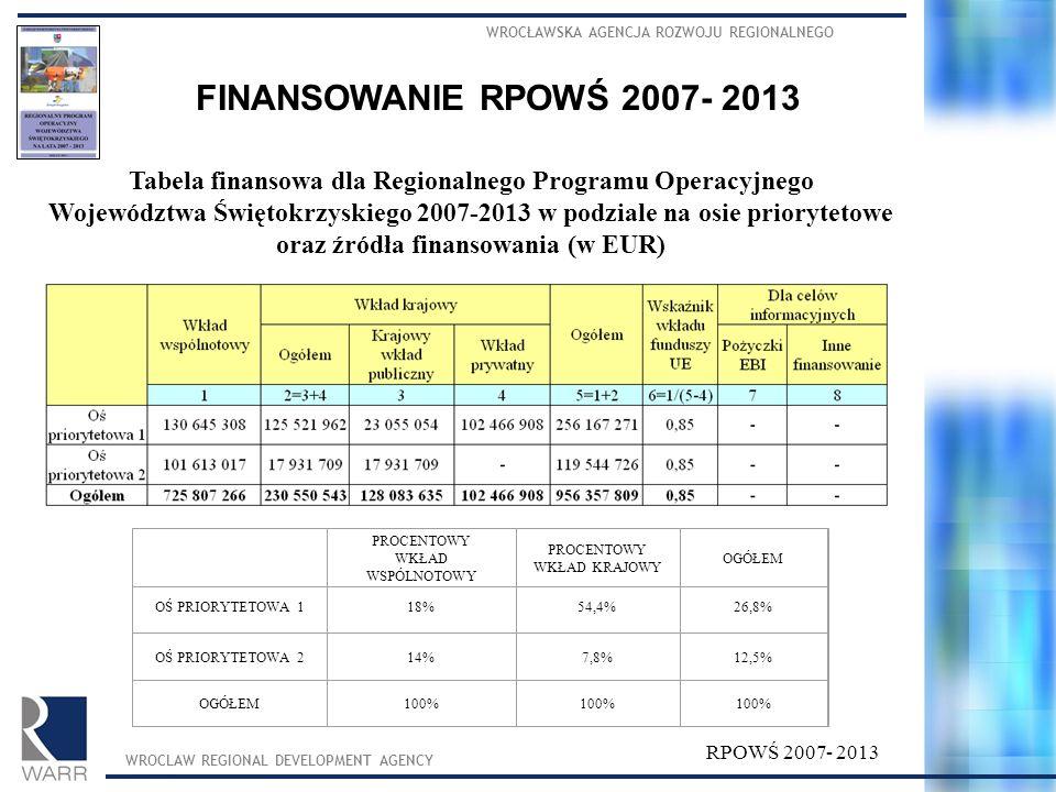 WROCŁAWSKA AGENCJA ROZWOJU REGIONALNEGO WROCLAW REGIONAL DEVELOPMENT AGENCY Tabela finansowa dla Regionalnego Programu Operacyjnego Województwa Święto