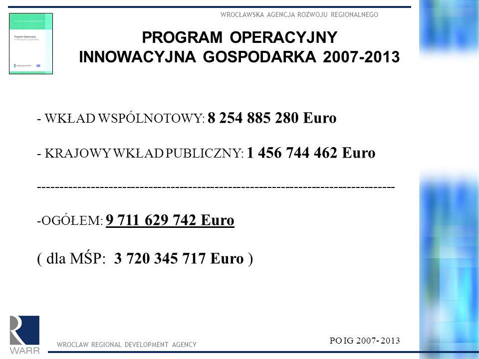 WROCŁAWSKA AGENCJA ROZWOJU REGIONALNEGO WROCLAW REGIONAL DEVELOPMENT AGENCY PROGRAM OPERACYJNY INNOWACYJNA GOSPODARKA 2007-2013 Cel główny PO IG: Rozwój polskiej gospodarki w oparciu o innowacyjne przedsiębiorstwa poprzez: wsparcie bezpośrednie dla przedsiębiorstw: - wspieranie szeroko rozumianej innowacyjności, - wspieranie projektów o dużym znaczeniu dla gospodarki, budowę otoczenia sprzyjającego rozwojowi innowacyjnych przedsiębiorstw: - instytucje otoczenia biznesu, - infrastruktura i projekty B+R – uczelnie, JBR-y, parki technologiczne, - instrumenty finansowe, - systemy IT: biznes-administracja, B2B, e-commerce.