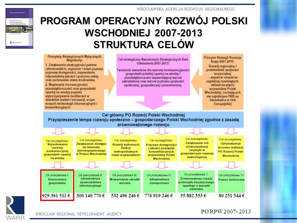 WROCŁAWSKA AGENCJA ROZWOJU REGIONALNEGO WROCLAW REGIONAL DEVELOPMENT AGENCY PROGRAM OPERACYJNY ROZWÓJ POLSKI WSCHODNIEJ 2007-2013 STRUKTURA CELÓW PO R