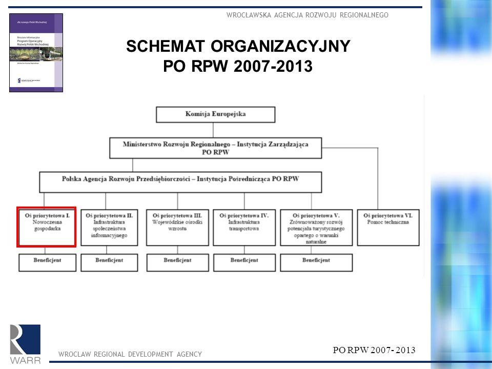 WROCŁAWSKA AGENCJA ROZWOJU REGIONALNEGO WROCLAW REGIONAL DEVELOPMENT AGENCY PO RPW 2007- 2013 SCHEMAT ORGANIZACYJNY PO RPW 2007-2013