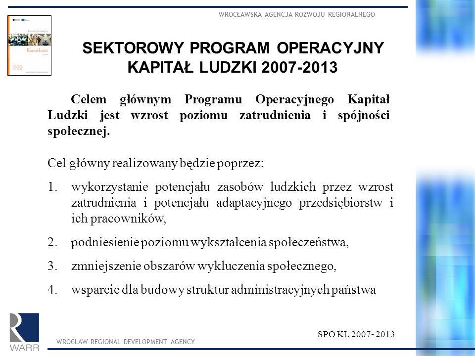 WROCŁAWSKA AGENCJA ROZWOJU REGIONALNEGO WROCLAW REGIONAL DEVELOPMENT AGENCY SPO KL 2007- 2013 SEKTOROWY PROGRAM OPERACYJNY KAPITAŁ LUDZKI 2007-2013 Ce