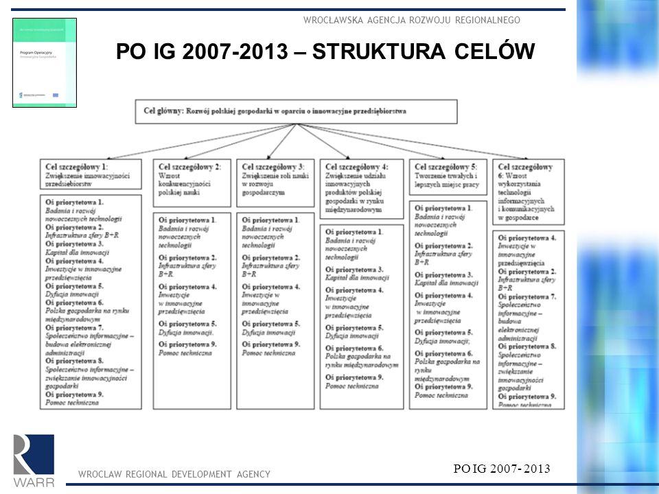 PO IG 2007-2013 – STRUKTURA CELÓW WROCŁAWSKA AGENCJA ROZWOJU REGIONALNEGO WROCLAW REGIONAL DEVELOPMENT AGENCY PO IG 2007- 2013