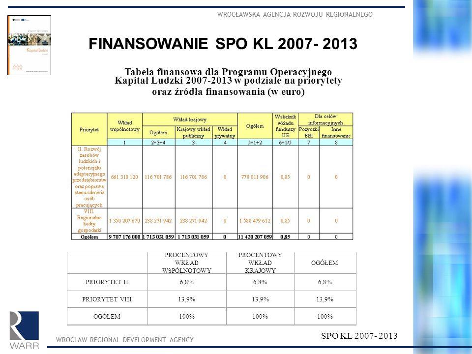 WROCŁAWSKA AGENCJA ROZWOJU REGIONALNEGO WROCLAW REGIONAL DEVELOPMENT AGENCY SPO KL 2007- 2013 Tabela finansowa dla Programu Operacyjnego Kapitał Ludzk