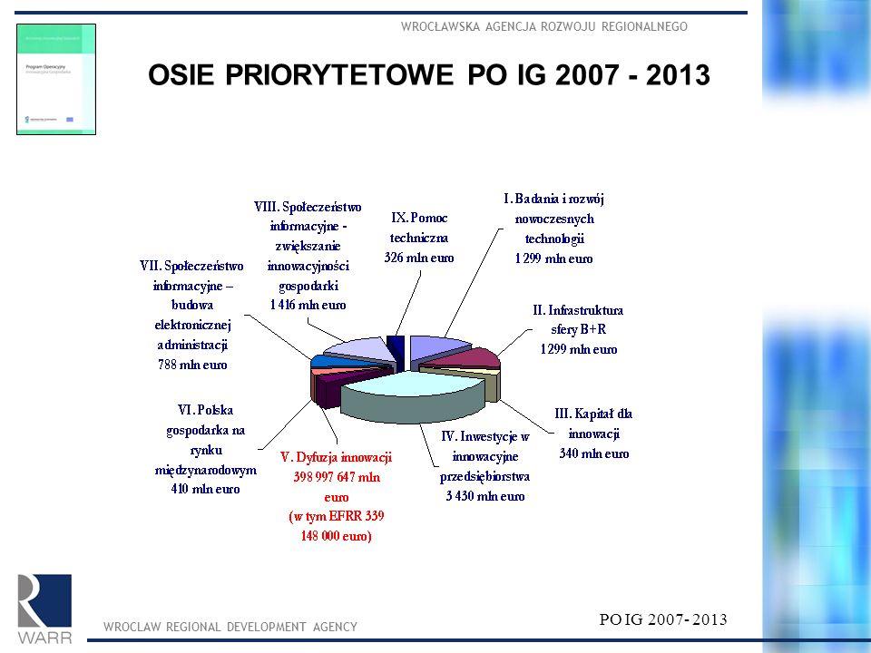 WROCŁAWSKA AGENCJA ROZWOJU REGIONALNEGO WROCLAW REGIONAL DEVELOPMENT AGENCY PO IG 2007- 2013 OŚ PRIORYTETOWA 5: Dyfuzja innowacji Cele priorytetu Wsparcie rozwoju powiązań kooperacyjnych o znaczeniu ponadregionalnym, w szczególności wspólnych przedsięwzięć o charakterze inwestycyjnym i doradczym przyczyniających się do łatwiejszego transferu i dyfuzji wiedzy oraz innowacji pomiędzy kooperującymi podmiotami.