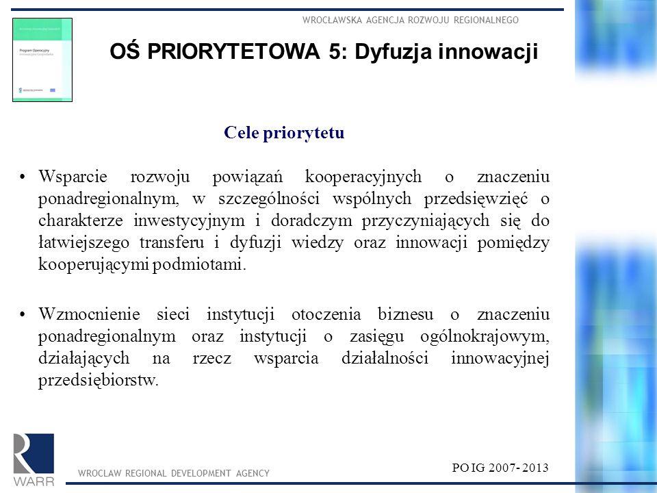 WROCŁAWSKA AGENCJA ROZWOJU REGIONALNEGO WROCLAW REGIONAL DEVELOPMENT AGENCY PO IG 2007- 2013 OŚ PRIORYTETOWA 5: Dyfuzja innowacji Cele priorytetu Wspa