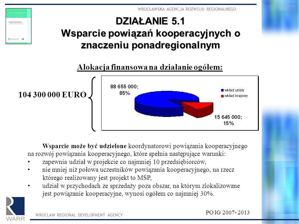 WROCŁAWSKA AGENCJA ROZWOJU REGIONALNEGO WROCLAW REGIONAL DEVELOPMENT AGENCY PO IG 2007- 2013 Alokacja finansowa na działanie ogółem: 104 300 000 EURO