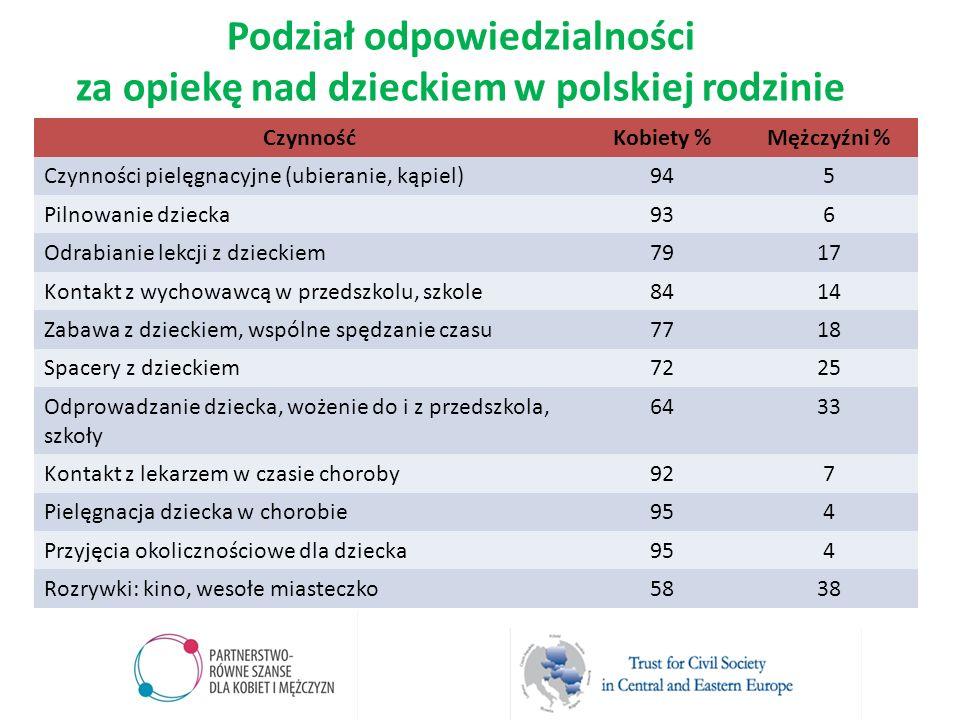 Podział odpowiedzialności za opiekę nad dzieckiem w polskiej rodzinie CzynnośćKobiety %Mężczyźni % Czynności pielęgnacyjne (ubieranie, kąpiel)945 Piln