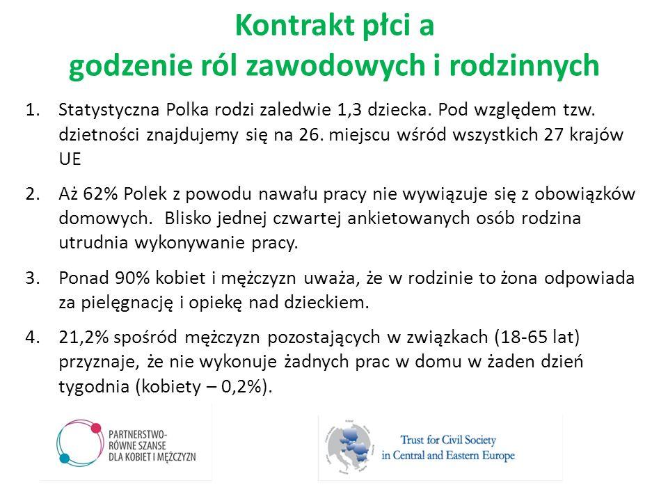 1.Statystyczna Polka rodzi zaledwie 1,3 dziecka. Pod względem tzw. dzietności znajdujemy się na 26. miejscu wśród wszystkich 27 krajów UE 2.Aż 62% Pol