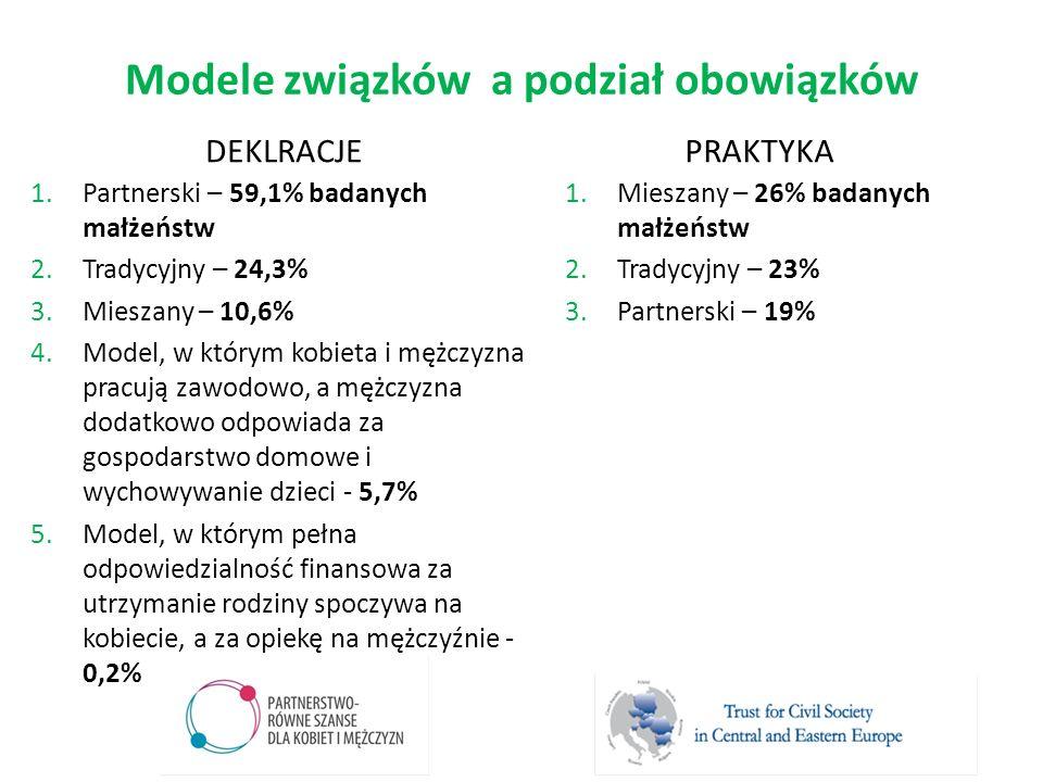 Modele związków a podział obowiązków DEKLRACJE 1.Partnerski – 59,1% badanych małżeństw 2.Tradycyjny – 24,3% 3.Mieszany – 10,6% 4.Model, w którym kobie
