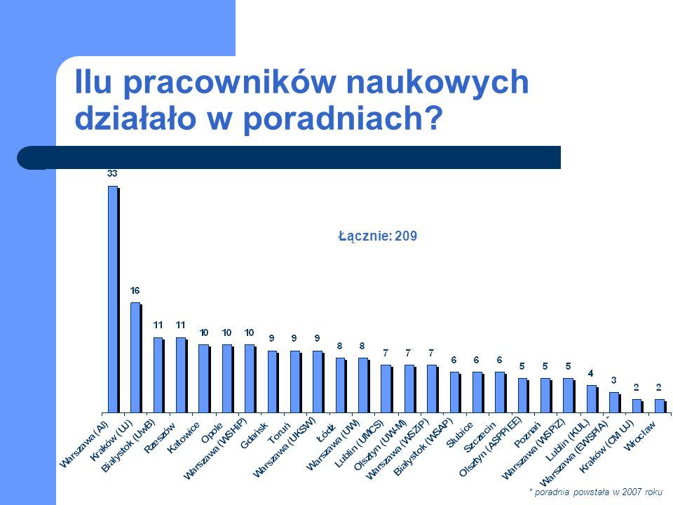 Ilu pracowników naukowych działało w poradniach? * poradnia powstała w 2007 roku Łącznie: 209