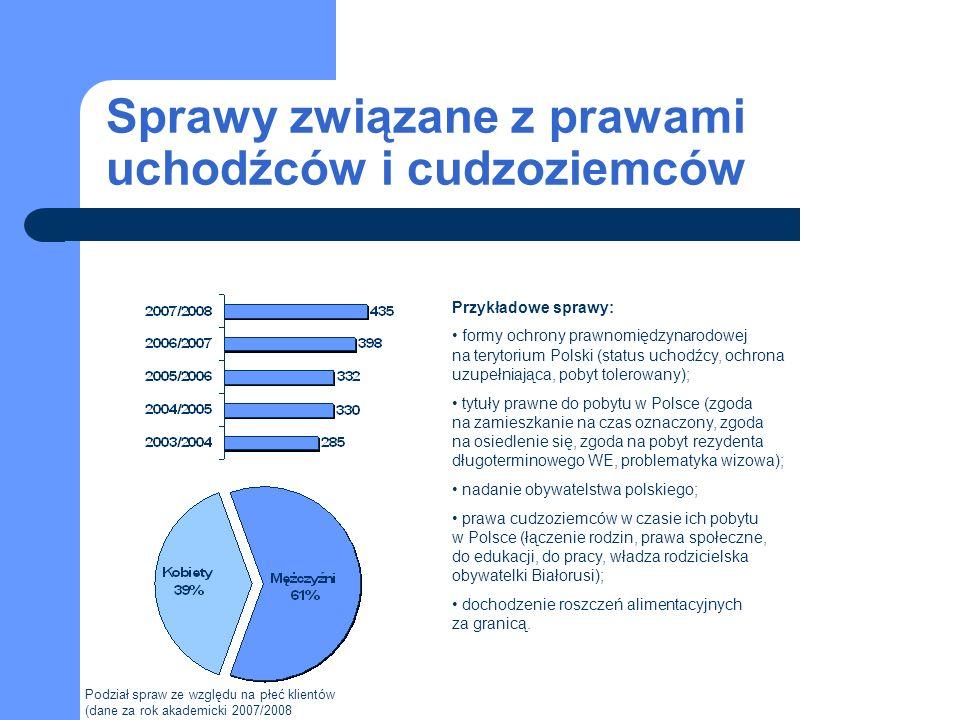 Sprawy związane z prawami uchodźców i cudzoziemców Przykładowe sprawy: formy ochrony prawnomiędzynarodowej na terytorium Polski (status uchodźcy, ochr