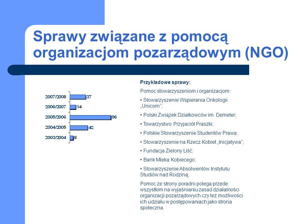 Sprawy związane z pomocą organizacjom pozarządowym (NGO) Przykładowe sprawy: Pomoc stowarzyszeniom i organizacjom: Stowarzyszenie Wspierania Onkologii