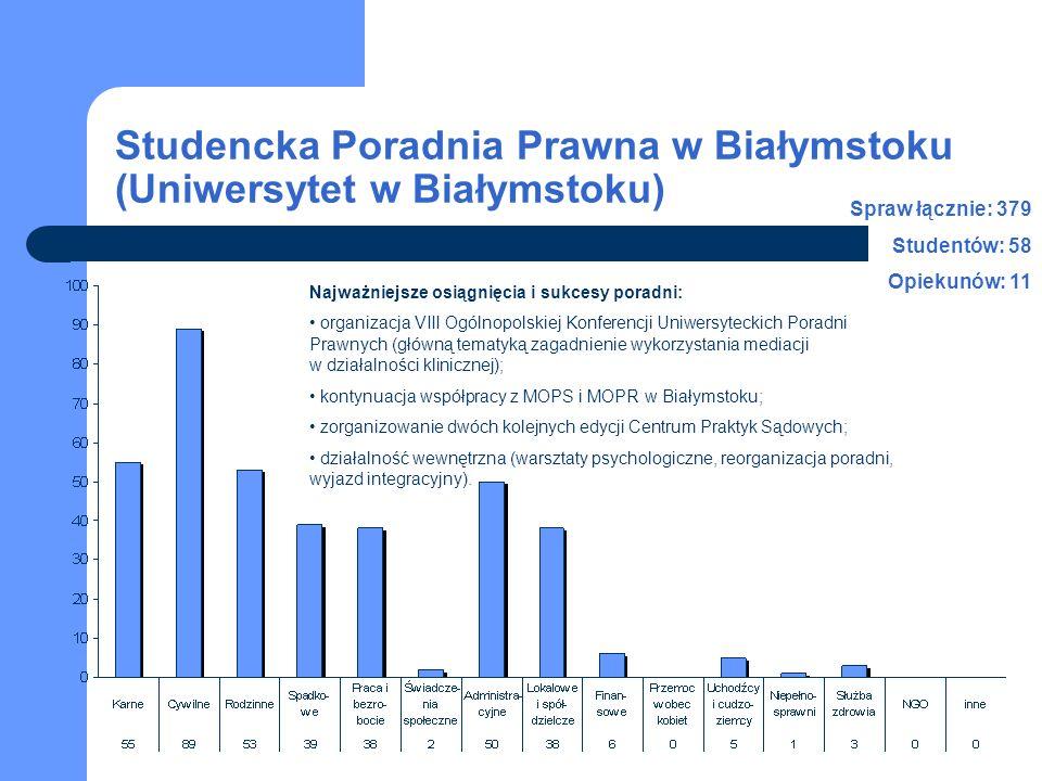 Studencka Poradnia Prawna w Białymstoku (Uniwersytet w Białymstoku) Spraw łącznie: 379 Studentów: 58 Opiekunów: 11 Najważniejsze osiągnięcia i sukcesy