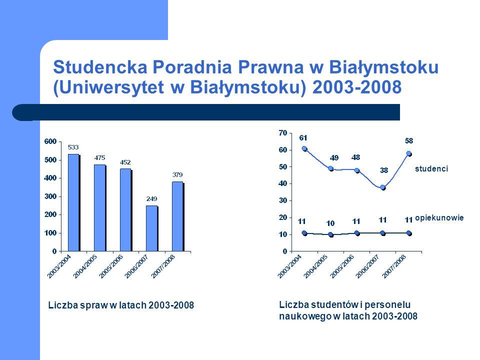 Studencka Poradnia Prawna w Białymstoku (Uniwersytet w Białymstoku) 2003-2008 Liczba spraw w latach 2003-2008 Liczba studentów i personelu naukowego w