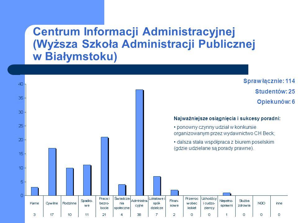 Centrum Informacji Administracyjnej (Wyższa Szkoła Administracji Publicznej w Białymstoku) Spraw łącznie: 114 Studentów: 25 Opiekunów: 6 Najważniejsze