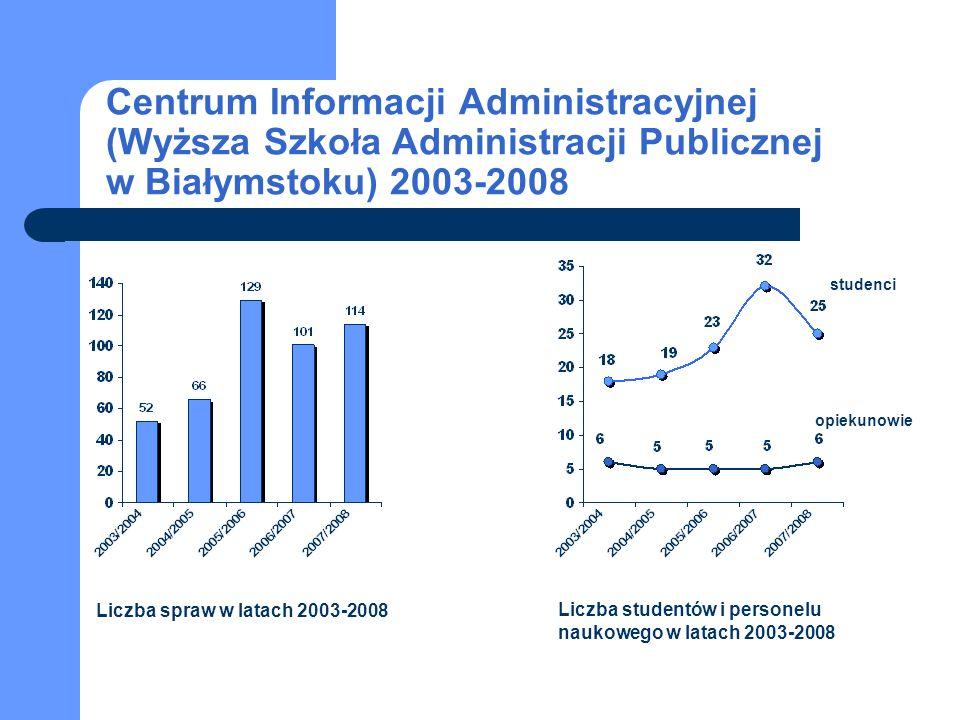 Centrum Informacji Administracyjnej (Wyższa Szkoła Administracji Publicznej w Białymstoku) 2003-2008 studenci opiekunowie Liczba spraw w latach 2003-2