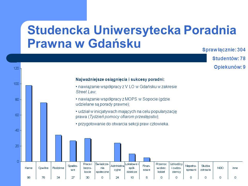 Studencka Uniwersytecka Poradnia Prawna w Gdańsku Spraw łącznie: 304 Studentów: 78 Opiekunów: 9 Najważniejsze osiągnięcia i sukcesy poradni: nawiązani