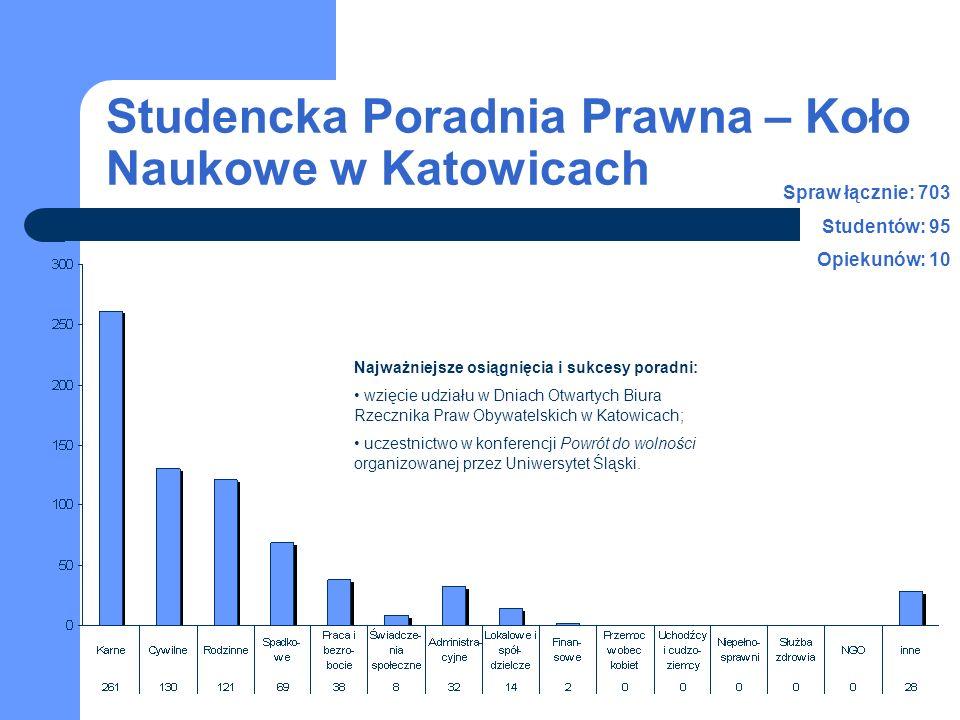 Studencka Poradnia Prawna – Koło Naukowe w Katowicach Spraw łącznie: 703 Studentów: 95 Opiekunów: 10 Najważniejsze osiągnięcia i sukcesy poradni: wzię