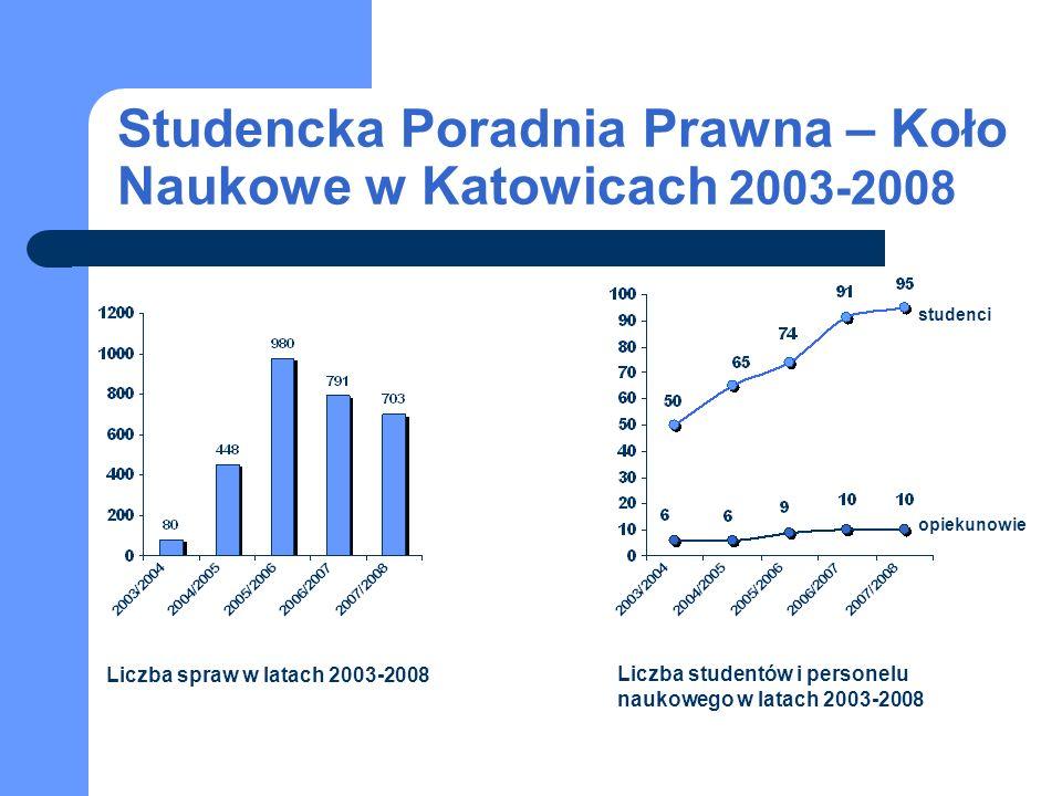 Studencka Poradnia Prawna – Koło Naukowe w Katowicach 2003-2008 studenci opiekunowie Liczba spraw w latach 2003-2008 Liczba studentów i personelu nauk