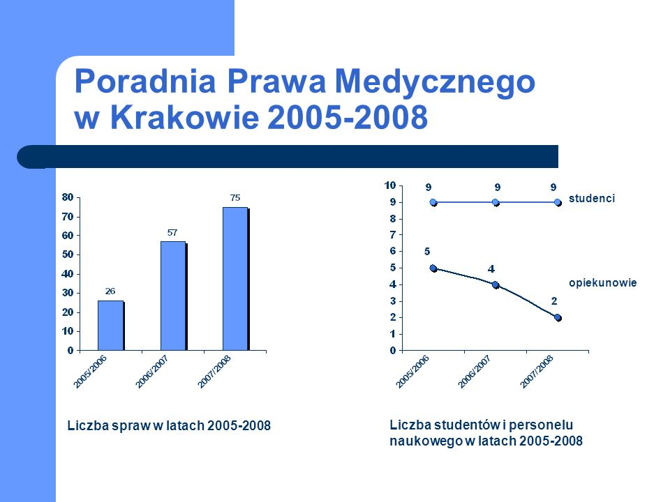 Liczba spraw w latach 2005-2008 Liczba studentów i personelu naukowego w latach 2005-2008 studenci opiekunowie Poradnia Prawa Medycznego w Krakowie 20