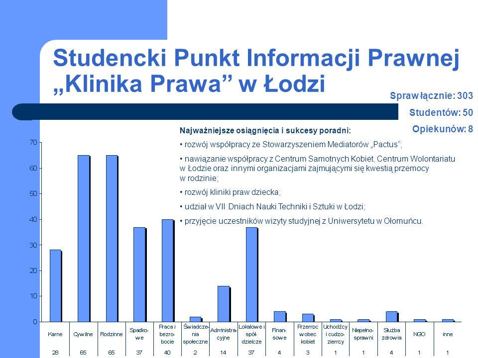 Studencki Punkt Informacji Prawnej Klinika Prawa w Łodzi Spraw łącznie: 303 Studentów: 50 Opiekunów: 8 Najważniejsze osiągnięcia i sukcesy poradni: ro