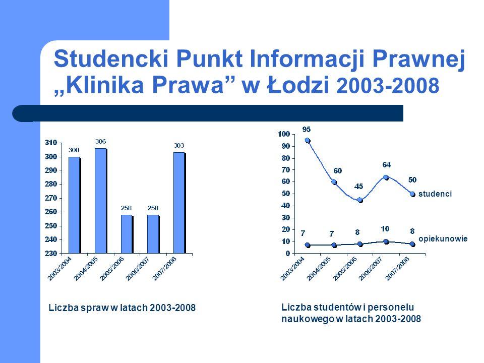 Studencki Punkt Informacji Prawnej Klinika Prawa w Łodzi 2003-2008 studenci opiekunowie Liczba spraw w latach 2003-2008 Liczba studentów i personelu n