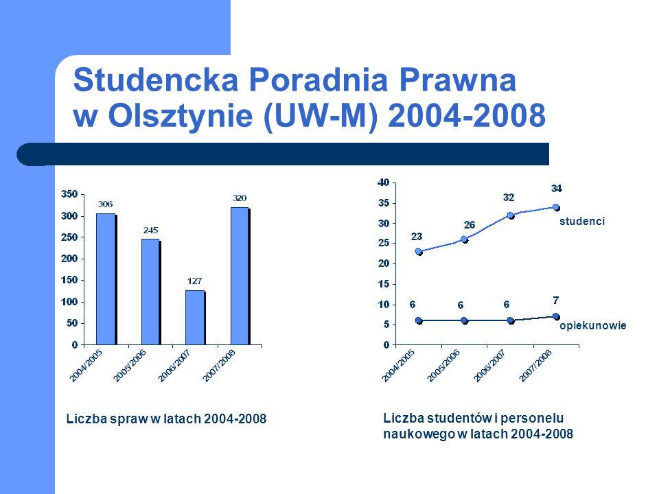 Liczba spraw w latach 2004-2008 Liczba studentów i personelu naukowego w latach 2004-2008 studenci opiekunowie Studencka Poradnia Prawna w Olsztynie (