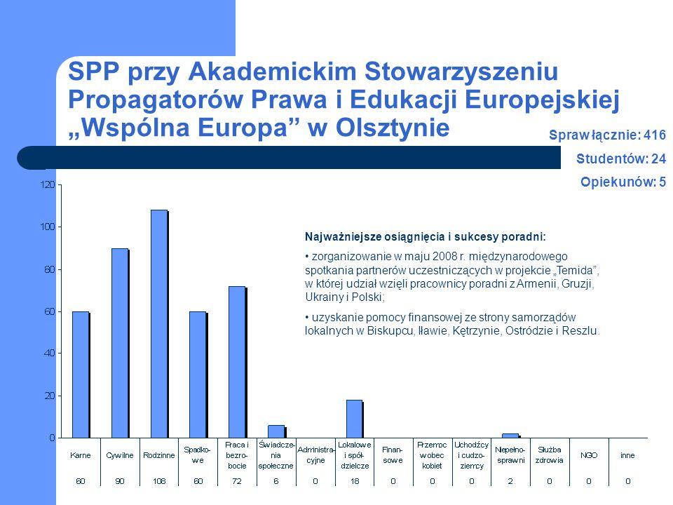 SPP przy Akademickim Stowarzyszeniu Propagatorów Prawa i Edukacji Europejskiej Wspólna Europa w Olsztynie Spraw łącznie: 416 Studentów: 24 Opiekunów: