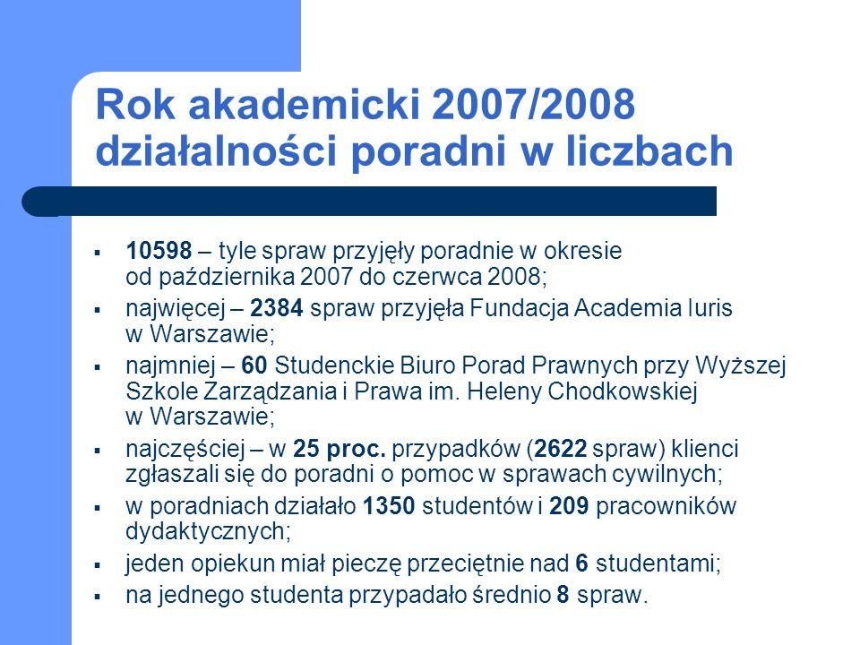 W porównaniu z poprzednim rokiem akademickim… … w Polsce jest o jedną poradnię więcej, … liczba spraw wzrosła o 13 proc., … wzrost spraw dotyczył przede wszystkim porad z zakresu prawa cywilnego, spadkowego, lokalowego i spółdzielczego oraz pomocy organizacjom pozarządowym, … liczba studentów zwiększyła się o 4 proc., … personel naukowy jest liczniejszy o 6 proc.