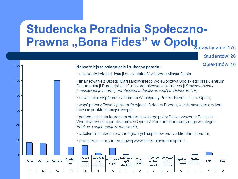 Studencka Poradnia Społeczno- Prawna Bona Fides w Opolu Spraw łącznie: 176 Studentów: 20 Opiekunów: 10 Najważniejsze osiągnięcia i sukcesy poradni: uz