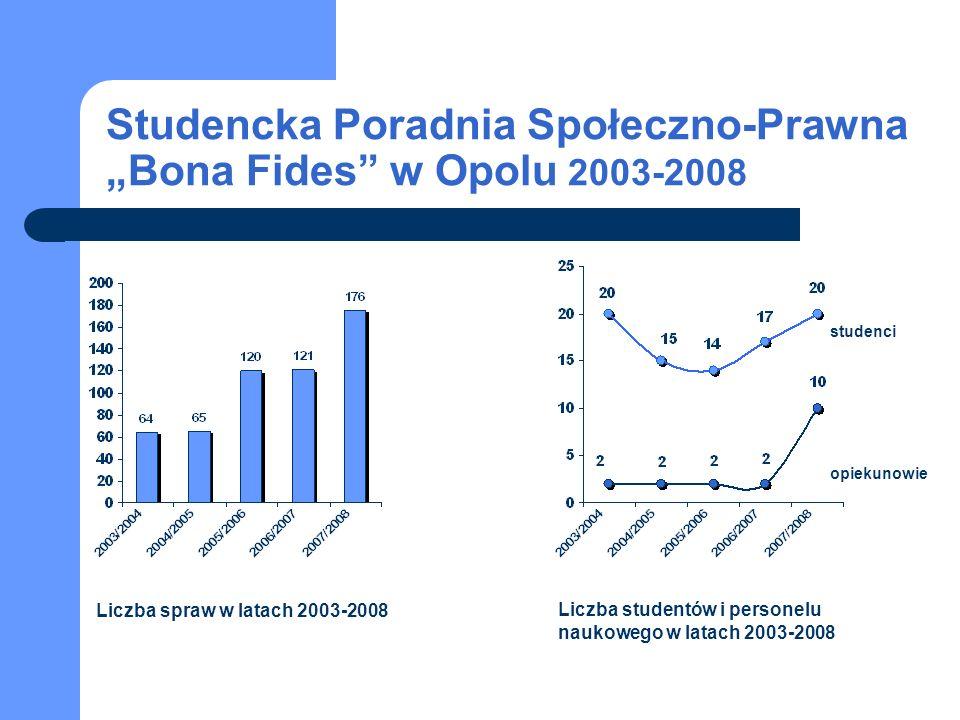 Studencka Poradnia Społeczno-Prawna Bona Fides w Opolu 2003-2008 studenci opiekunowie Liczba spraw w latach 2003-2008 Liczba studentów i personelu nau