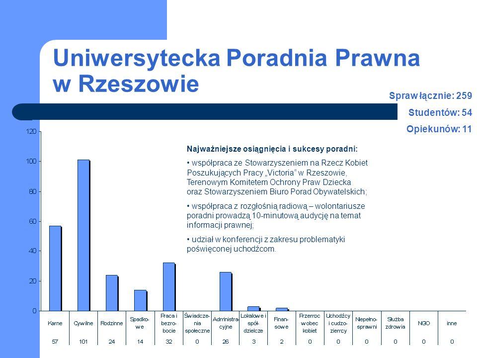 Uniwersytecka Poradnia Prawna w Rzeszowie Spraw łącznie: 259 Studentów: 54 Opiekunów: 11 Najważniejsze osiągnięcia i sukcesy poradni: współpraca ze St