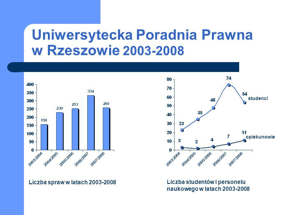 Uniwersytecka Poradnia Prawna w Rzeszowie 2003-2008 studenci opiekunowie Liczba spraw w latach 2003-2008 Liczba studentów i personelu naukowego w lata