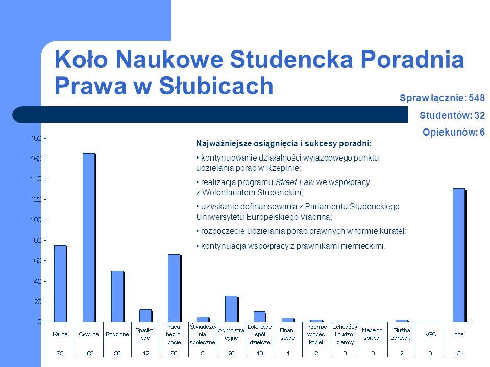 Koło Naukowe Studencka Poradnia Prawa w Słubicach Spraw łącznie: 548 Studentów: 32 Opiekunów: 6 Najważniejsze osiągnięcia i sukcesy poradni: kontynuow