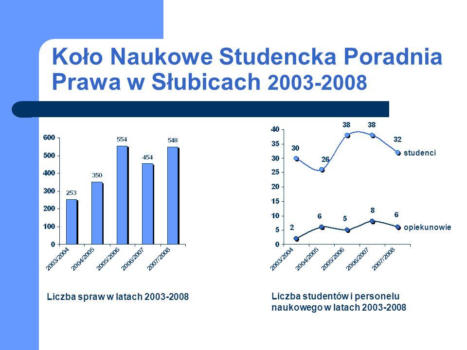 Koło Naukowe Studencka Poradnia Prawa w Słubicach 2003-2008 studenci opiekunowie Liczba spraw w latach 2003-2008 Liczba studentów i personelu naukoweg