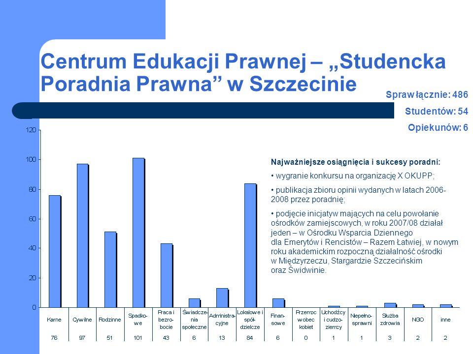 Centrum Edukacji Prawnej – Studencka Poradnia Prawna w Szczecinie Spraw łącznie: 486 Studentów: 54 Opiekunów: 6 Najważniejsze osiągnięcia i sukcesy po